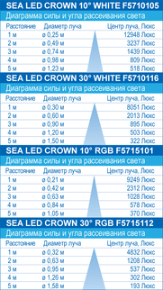 Sea LED Crown RGB 27W/12-24V/30 gr
